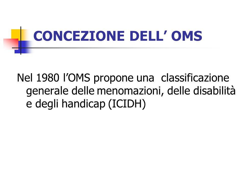 CONCEZIONE DELL' OMS Nel 1980 l'OMS propone una classificazione generale delle menomazioni, delle disabilità e degli handicap (ICIDH)