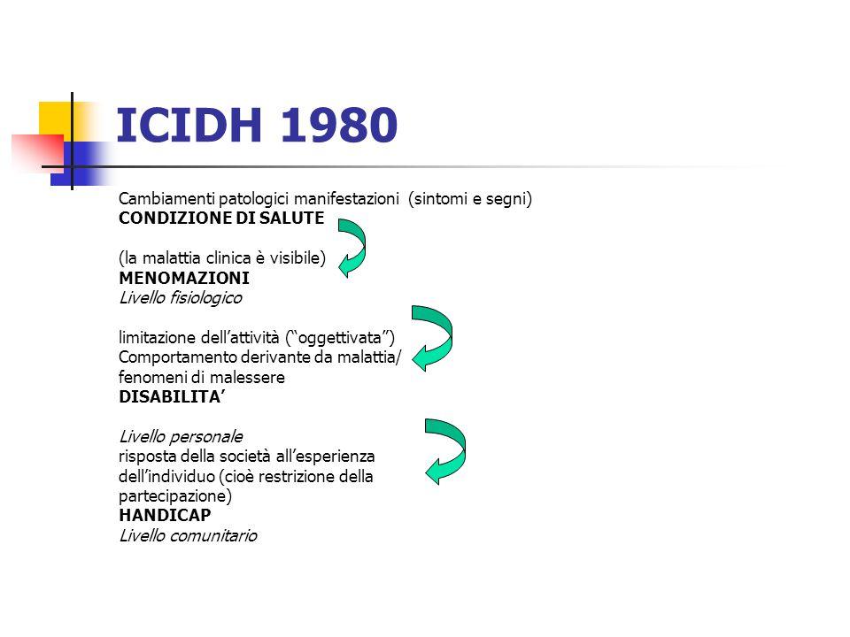 ICIDH 1980 Cambiamenti patologici manifestazioni (sintomi e segni)