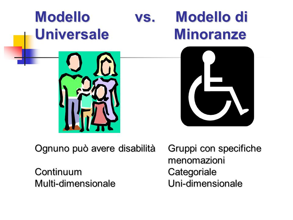 Modello vs. Modello di Universale Minoranze