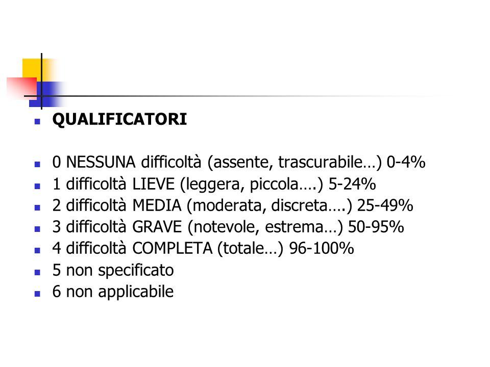 QUALIFICATORI 0 NESSUNA difficoltà (assente, trascurabile…) 0-4% 1 difficoltà LIEVE (leggera, piccola….) 5-24%