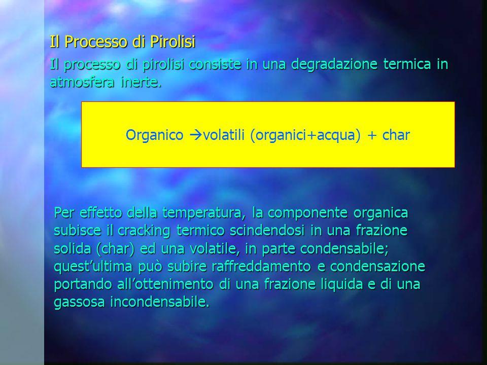 Organico volatili (organici+acqua) + char