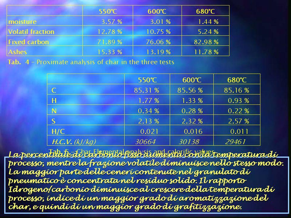La percentuale di carbonio fisso aumenta con la temperatura di processo, mentre la frazione volatile diminuisce nello stesso modo.