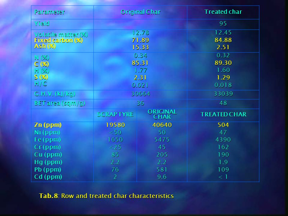 Tab.8: Row and treated char characteristics