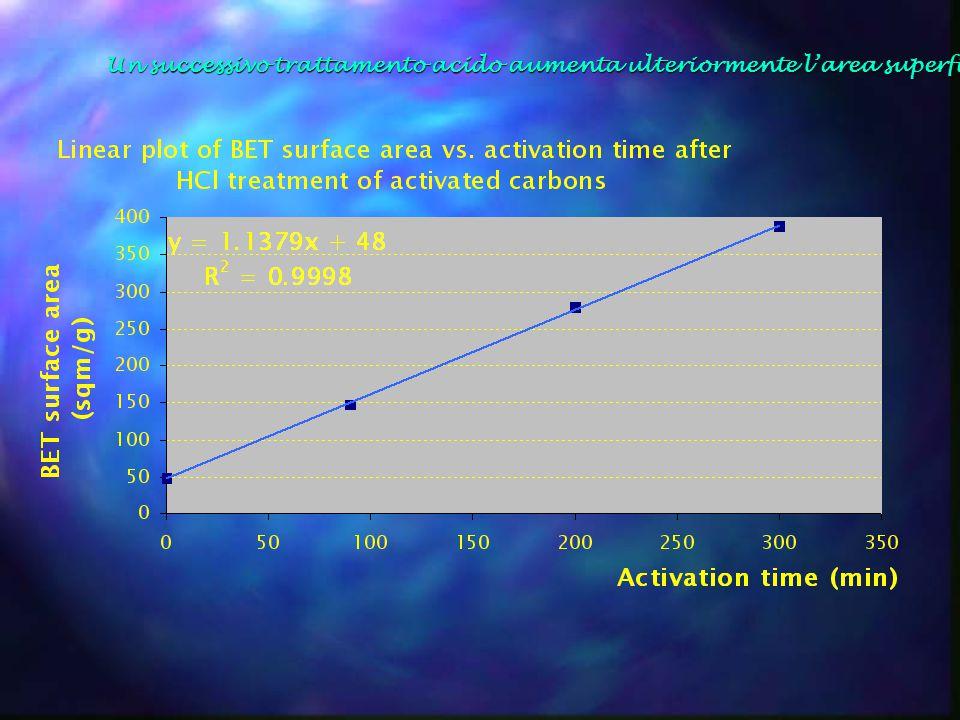 Un successivo trattamento acido aumenta ulteriormente l'area superficiale