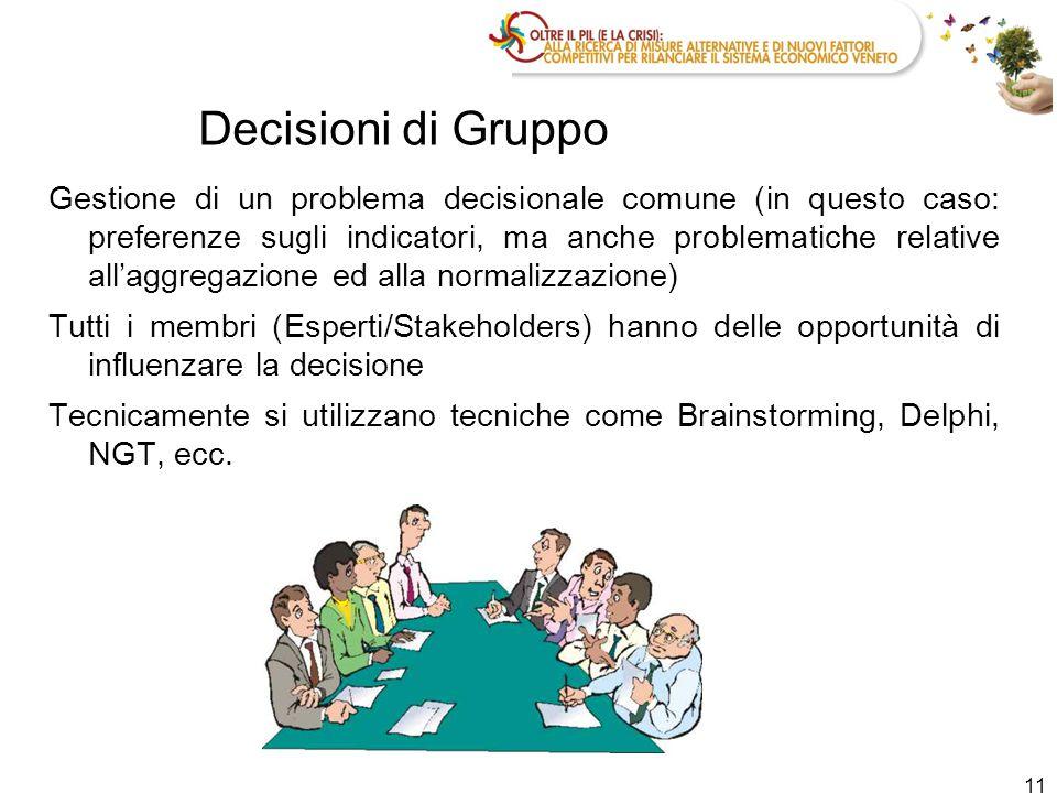 Decisioni di Gruppo