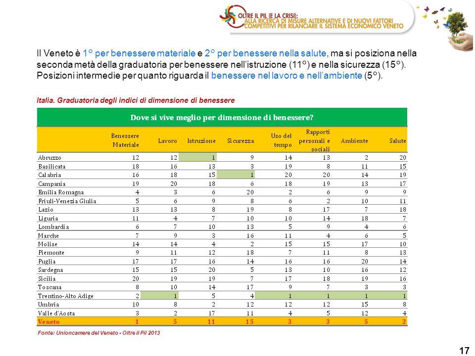 Il Veneto è 1° per benessere materiale e 2° per benessere nella salute, ma si posiziona nella seconda metà della graduatoria per benessere nell'istruzione (11°) e nella sicurezza (15°). Posizioni intermedie per quanto riguarda il benessere nel lavoro e nell'ambiente (5°).