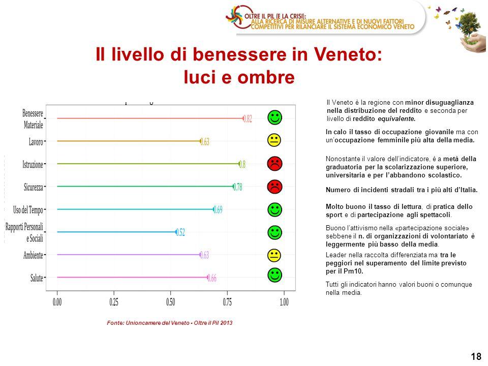 Il livello di benessere in Veneto: