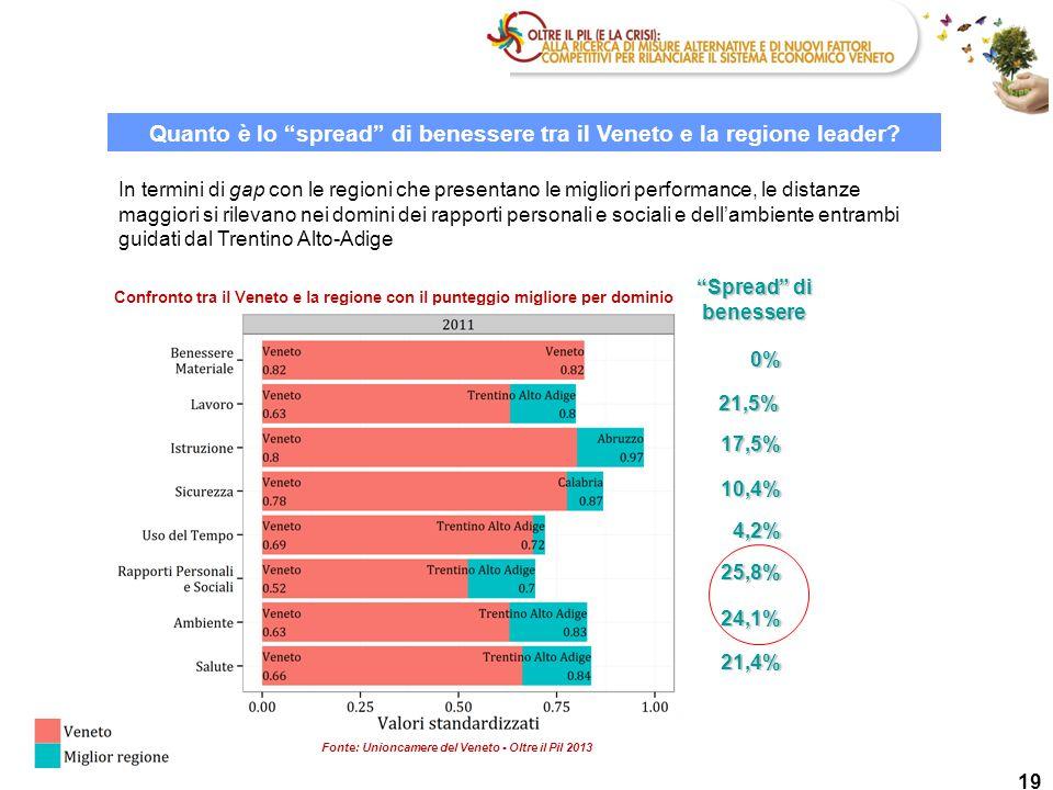 Quanto è lo spread di benessere tra il Veneto e la regione leader
