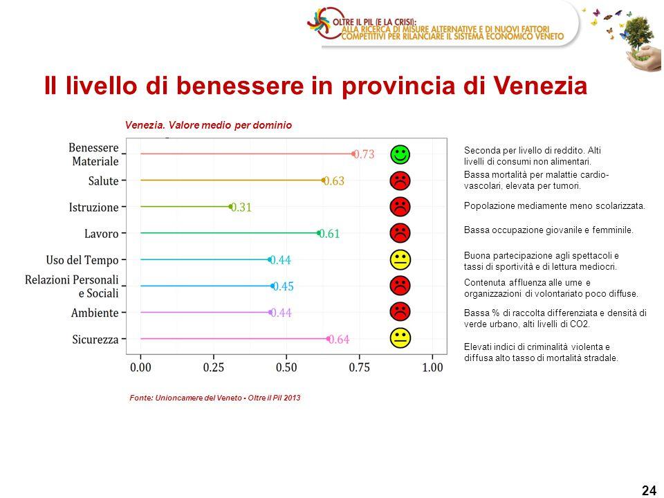 Il livello di benessere in provincia di Venezia