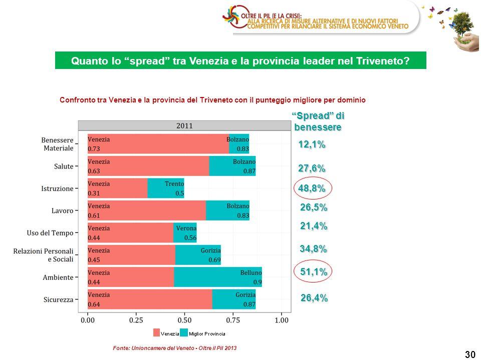 Quanto lo spread tra Venezia e la provincia leader nel Triveneto