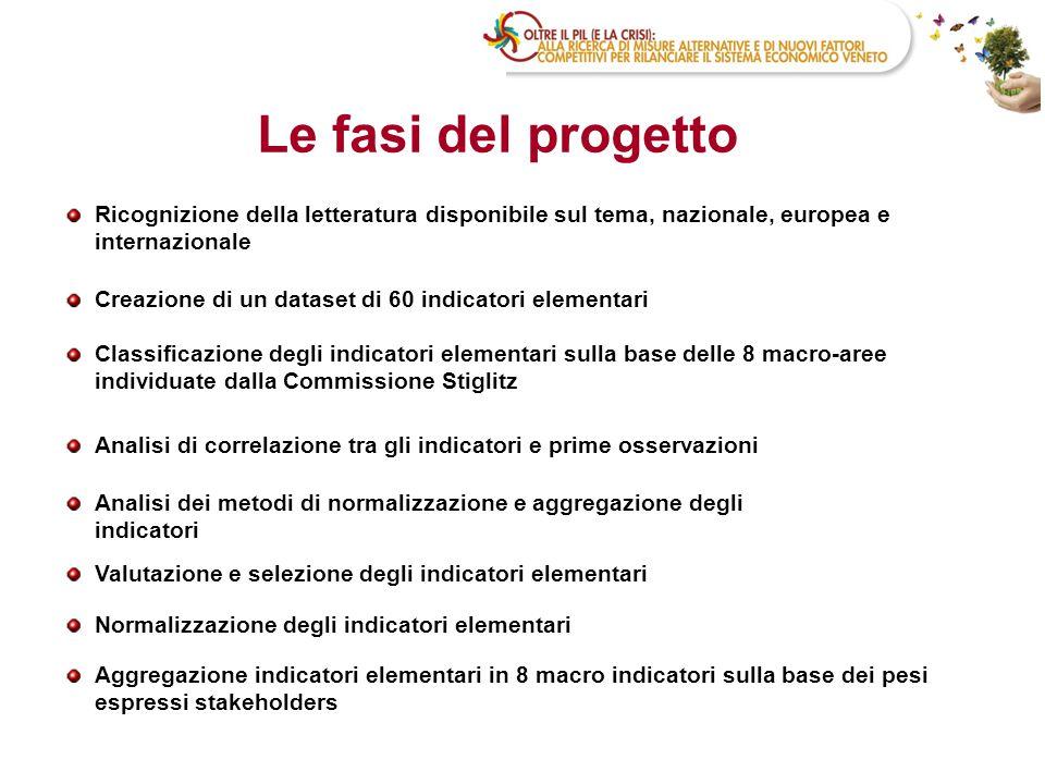 Le fasi del progetto Ricognizione della letteratura disponibile sul tema, nazionale, europea e internazionale.