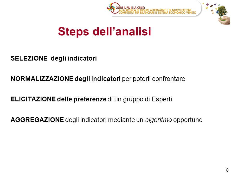 Steps dell'analisi SELEZIONE degli indicatori