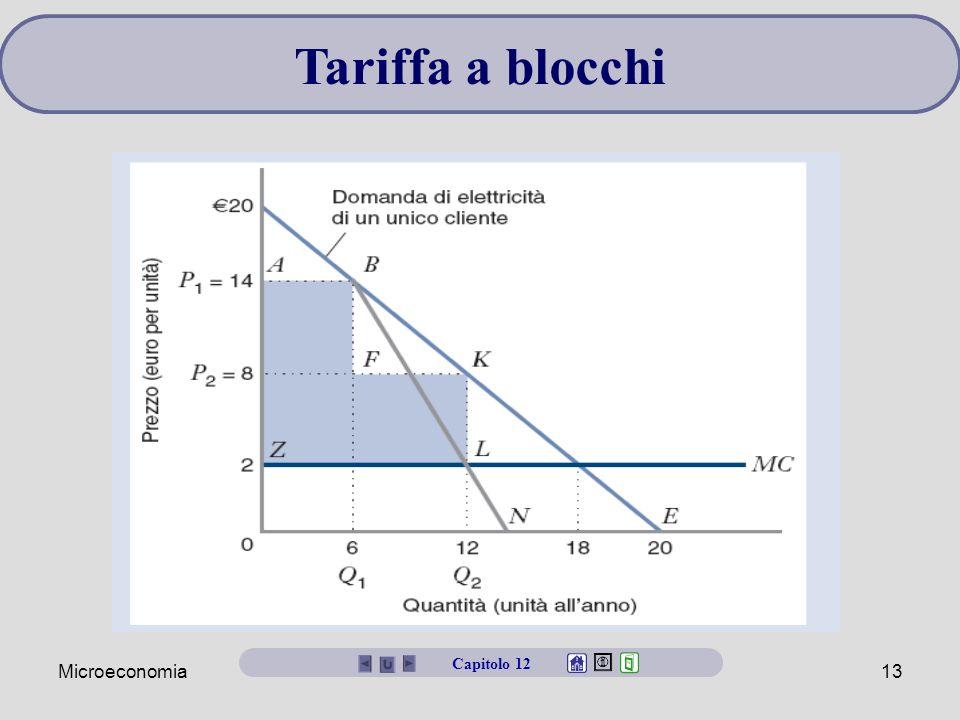 Tariffa a blocchi Capitolo 12 Microeconomia