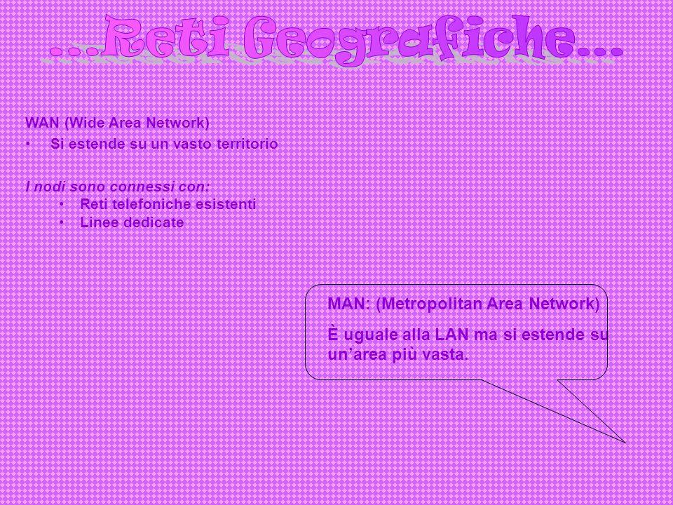 ...Reti Geografiche… MAN: (Metropolitan Area Network)