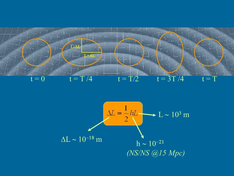 t = 0 t = T /4 t = T/2 t = 3T /4 t = T L ~ 103 m DL ~ 10-18 m