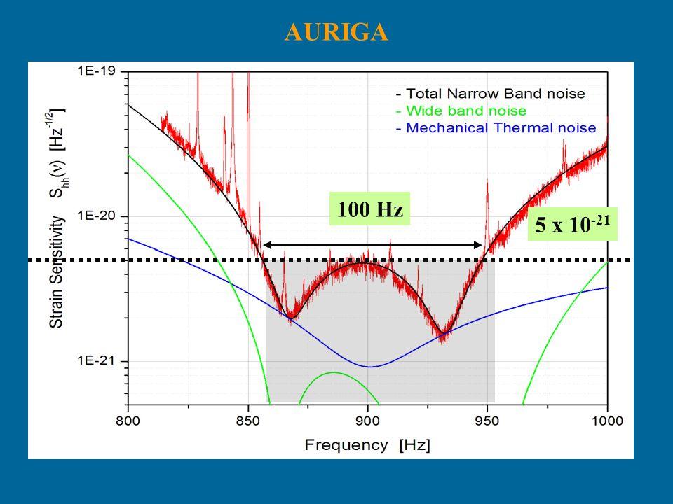 AURIGA 100 Hz 5 x 10-21