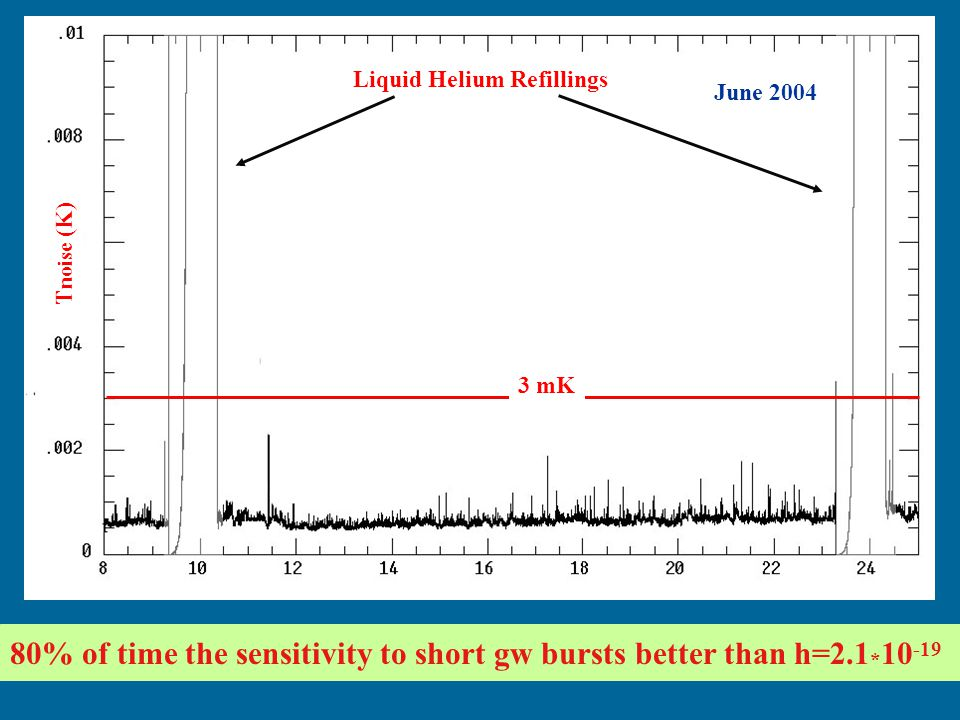 80% of time the sensitivity to short gw bursts better than h=2.1*10-19