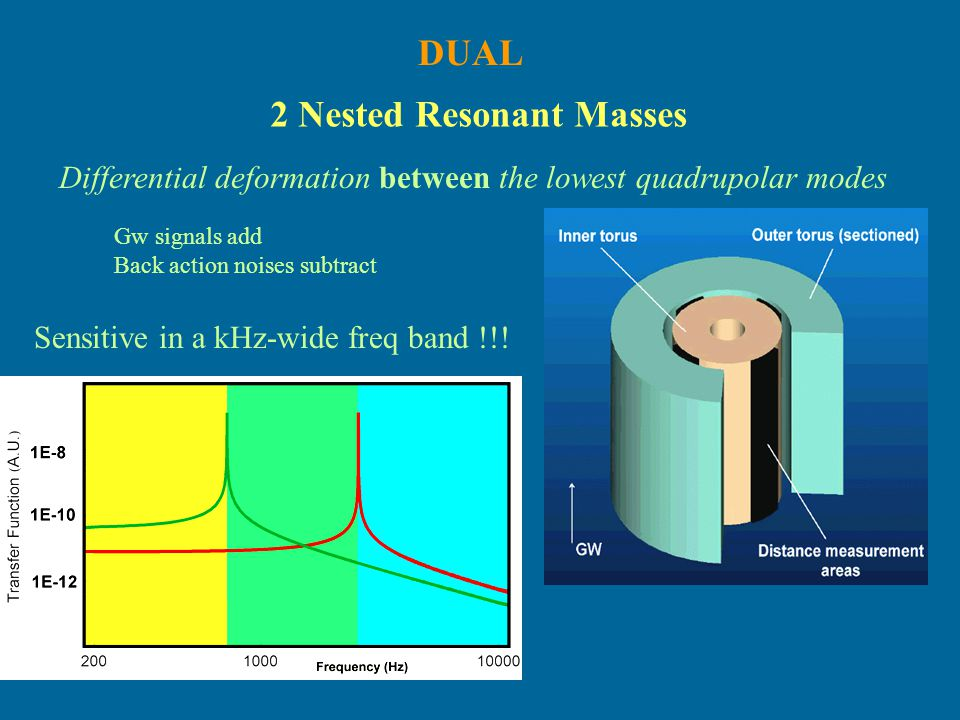 2 Nested Resonant Masses