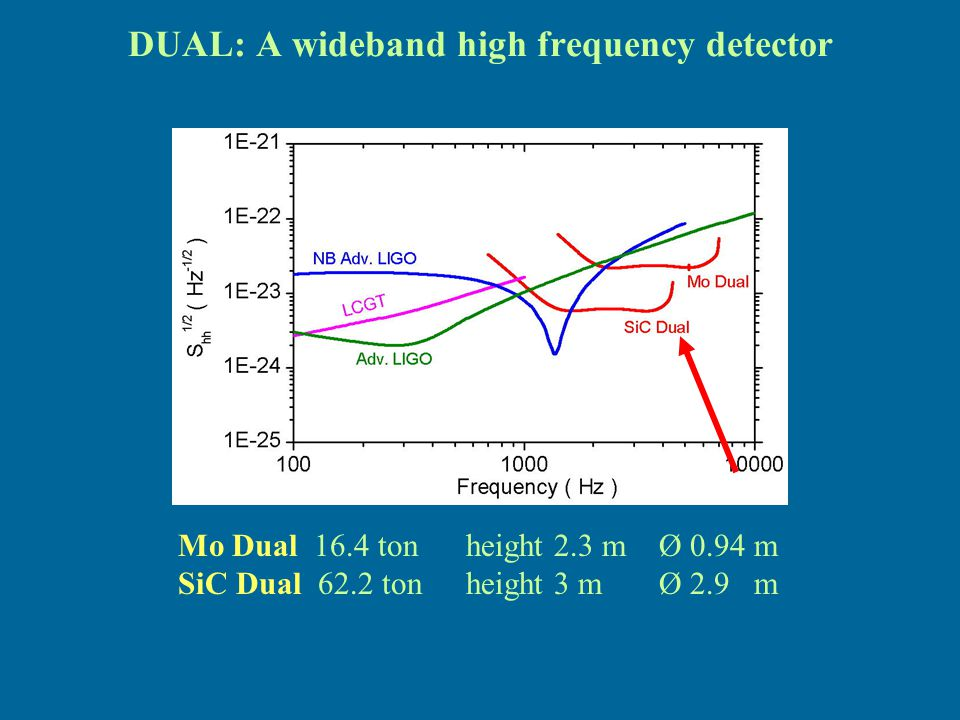 DUAL: A wideband high frequency detector