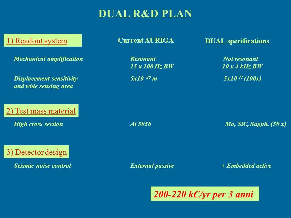 DUAL R&D PLAN 200-220 kЄ/yr per 3 anni 1) Readout system