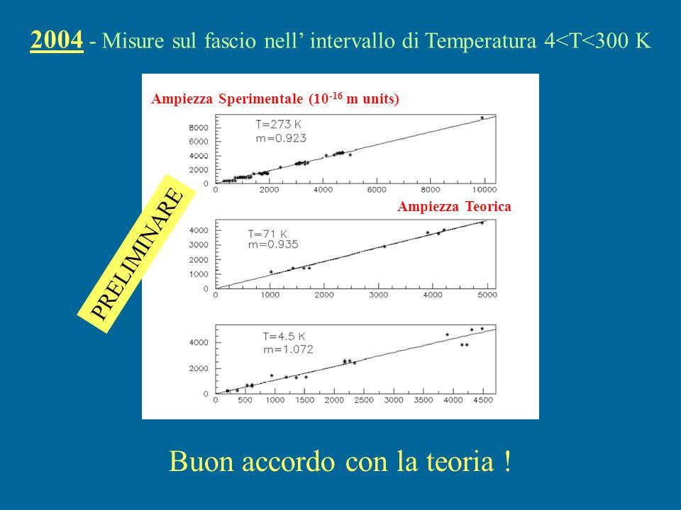Ampiezza Sperimentale (10-16 m units)