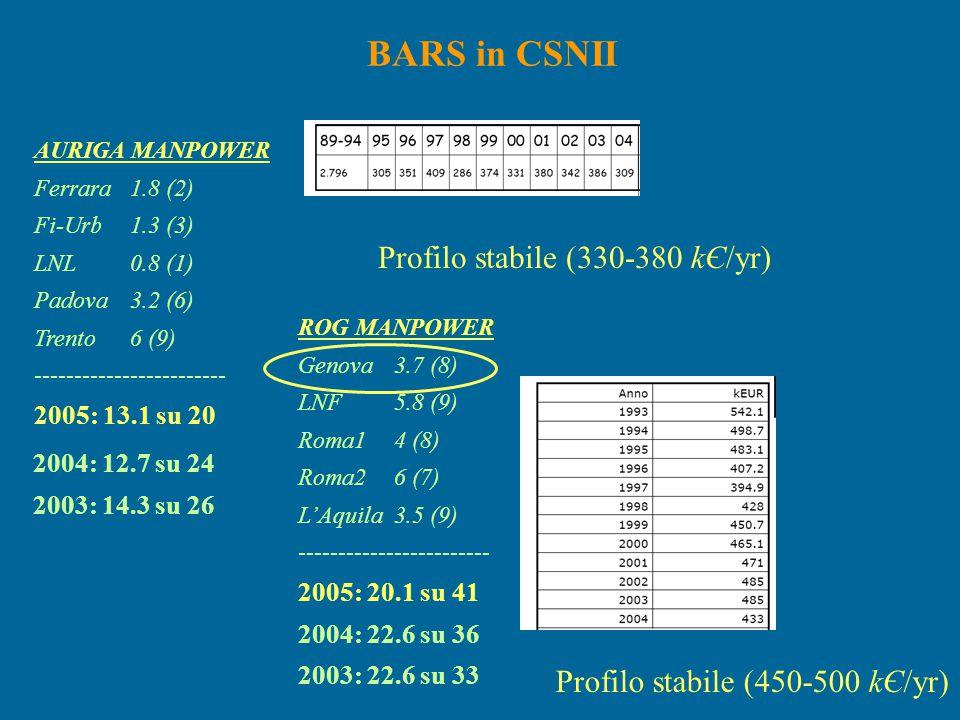 BARS in CSNII Profilo stabile (330-380 kЄ/yr)
