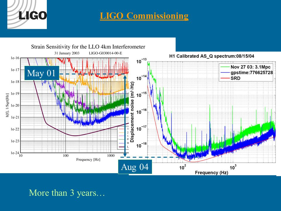 LIGO Commissioning May 01 Aug 04 More than 3 years…