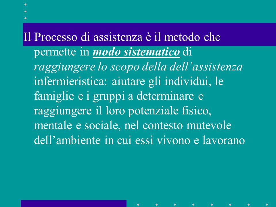 Il Processo di assistenza è il metodo che permette in modo sistematico di raggiungere lo scopo della dell'assistenza infermieristica: aiutare gli individui, le famiglie e i gruppi a determinare e raggiungere il loro potenziale fisico, mentale e sociale, nel contesto mutevole dell'ambiente in cui essi vivono e lavorano