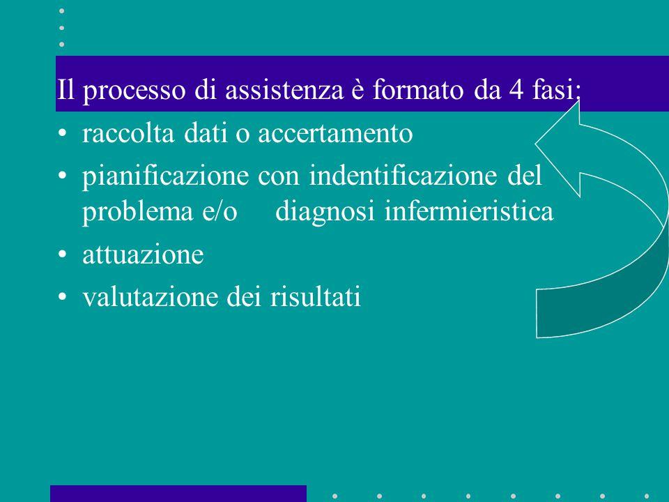 Il processo di assistenza è formato da 4 fasi: