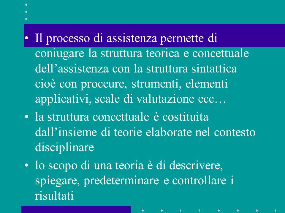 Il processo di assistenza permette di coniugare la struttura teorica e concettuale dell'assistenza con la struttura sintattica cioè con proceure, strumenti, elementi applicativi, scale di valutazione ecc…