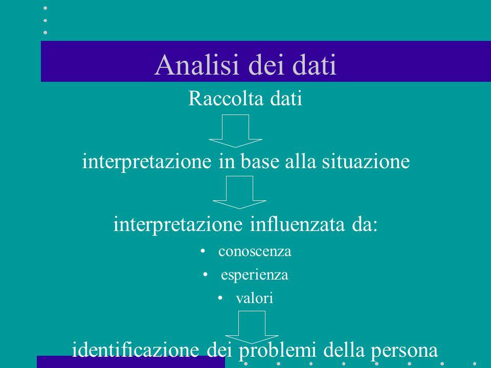 Analisi dei dati Raccolta dati interpretazione in base alla situazione