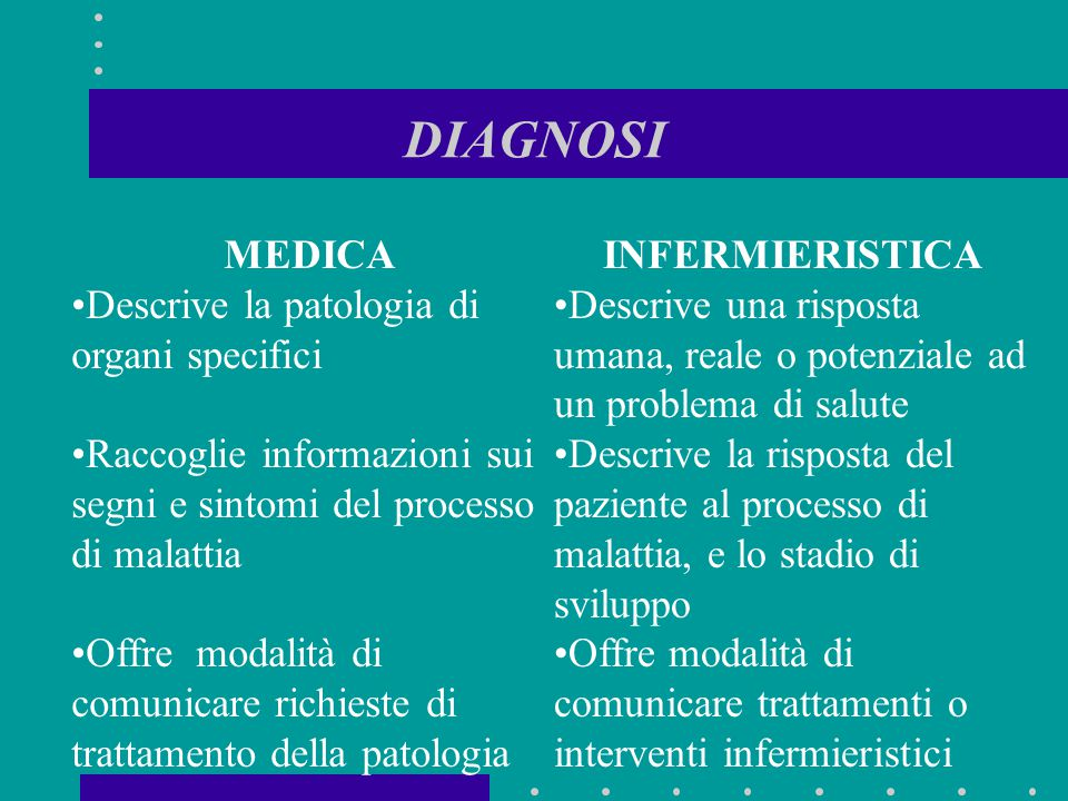 DIAGNOSI MEDICA Descrive la patologia di organi specifici