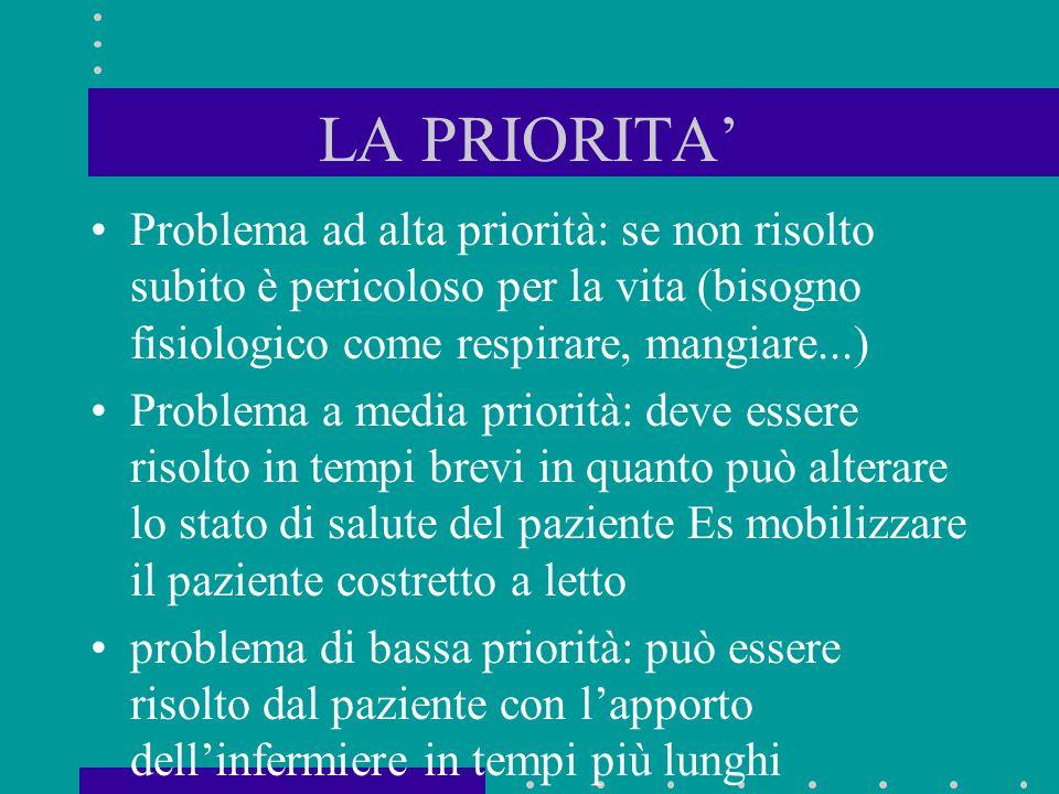 LA PRIORITA' Problema ad alta priorità: se non risolto subito è pericoloso per la vita (bisogno fisiologico come respirare, mangiare...)