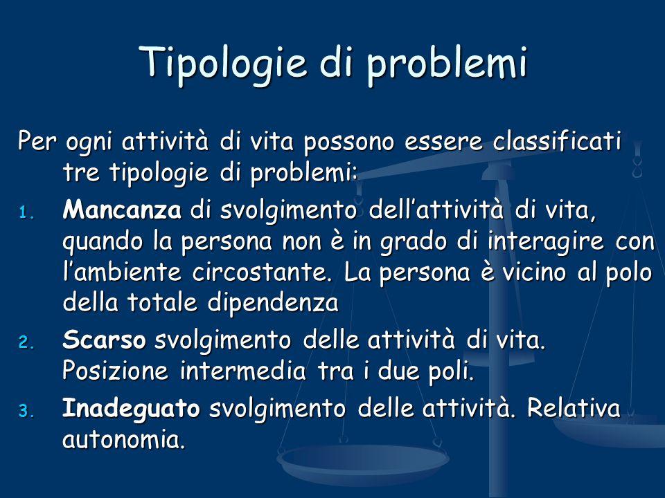 Tipologie di problemi Per ogni attività di vita possono essere classificati tre tipologie di problemi: