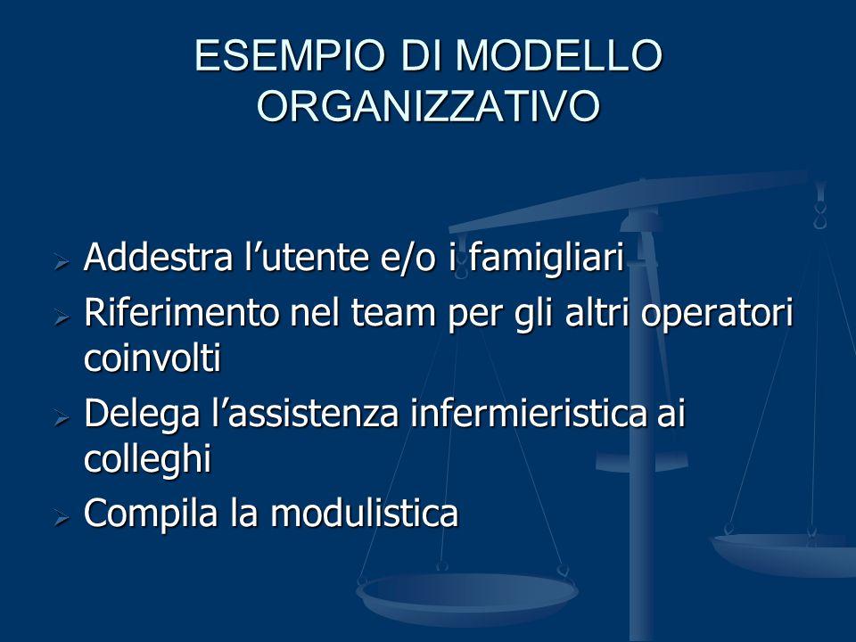 ESEMPIO DI MODELLO ORGANIZZATIVO