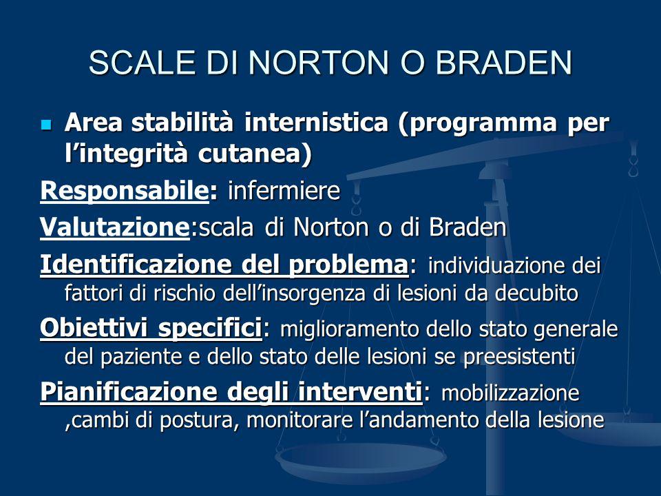 SCALE DI NORTON O BRADEN