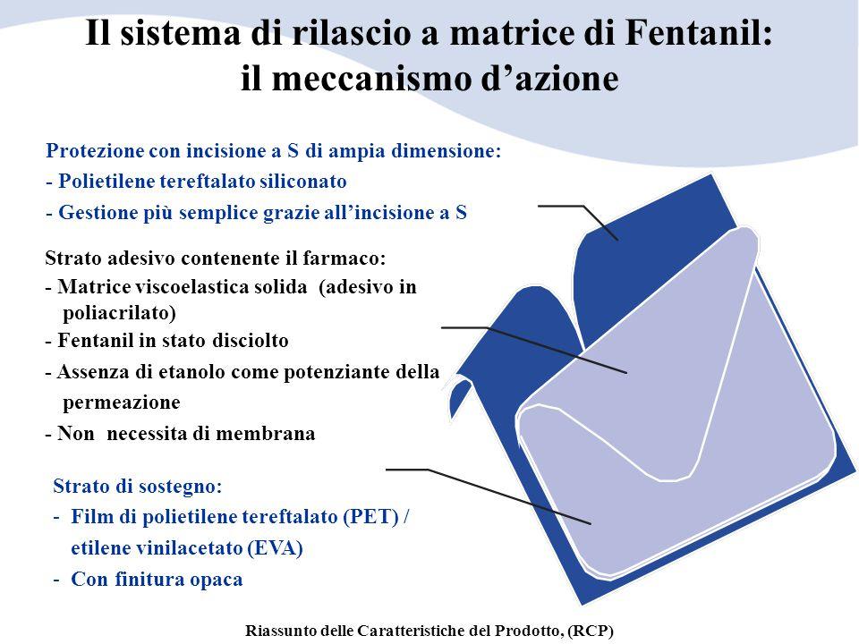 Il sistema di rilascio a matrice di Fentanil: il meccanismo d'azione