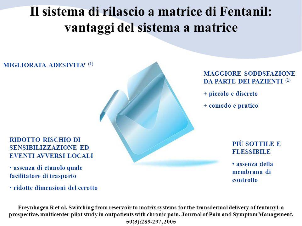Il sistema di rilascio a matrice di Fentanil: vantaggi del sistema a matrice
