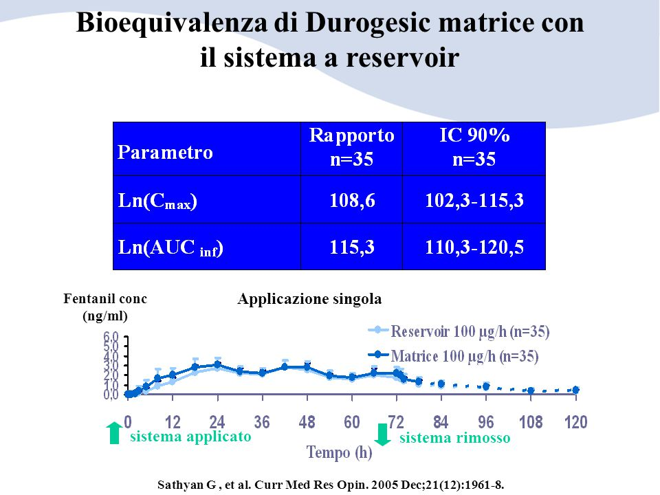 Bioequivalenza di Durogesic matrice con il sistema a reservoir