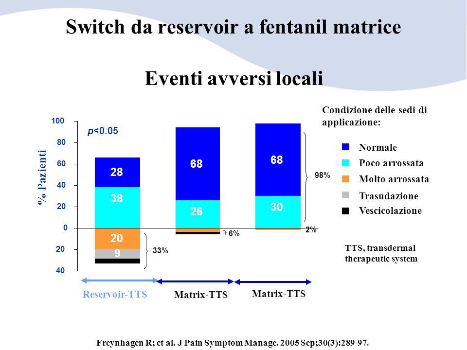 Switch da reservoir a fentanil matrice