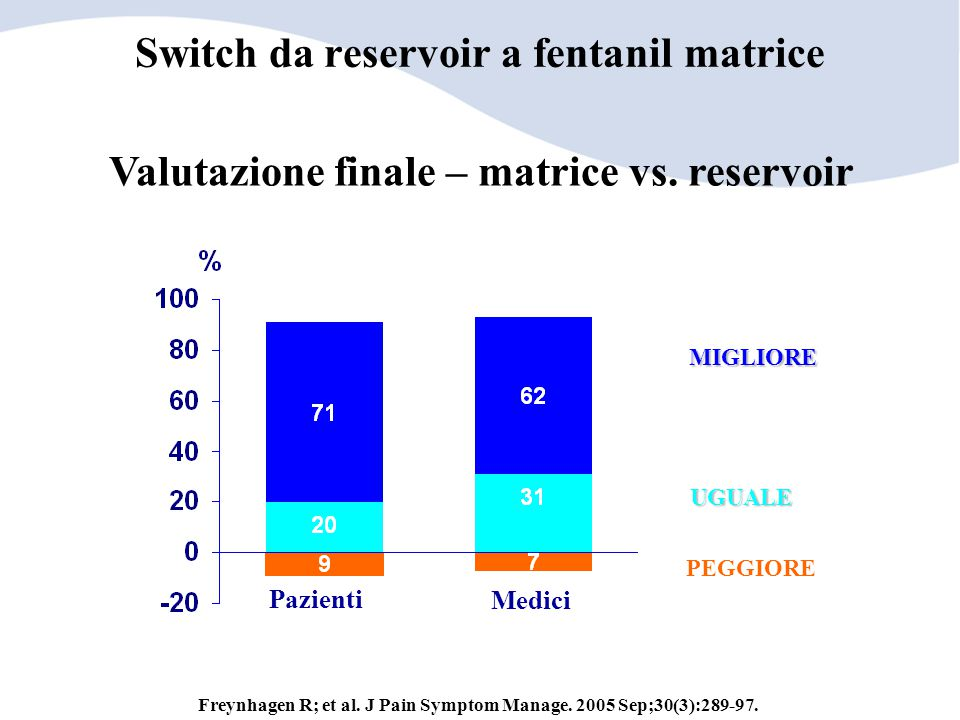 Switch da reservoir a fentanil matrice