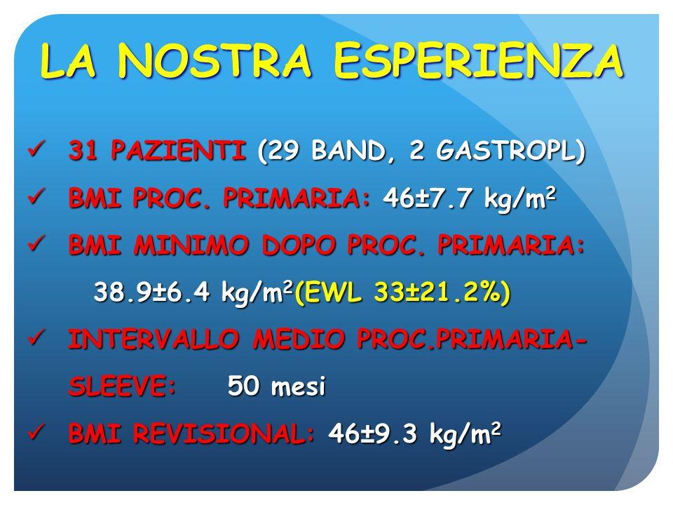LA NOSTRA ESPERIENZA 31 PAZIENTI (29 BAND, 2 GASTROPL)