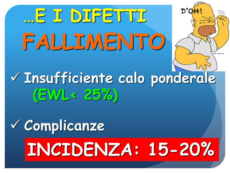 FALLIMENTO …E I DIFETTI INCIDENZA: 15-20% Insufficiente calo ponderale