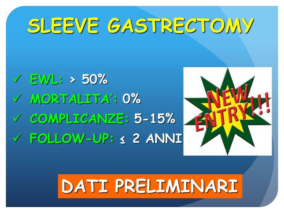 SLEEVE GASTRECTOMY DATI PRELIMINARI EWL: > 50% MORTALITA': 0%