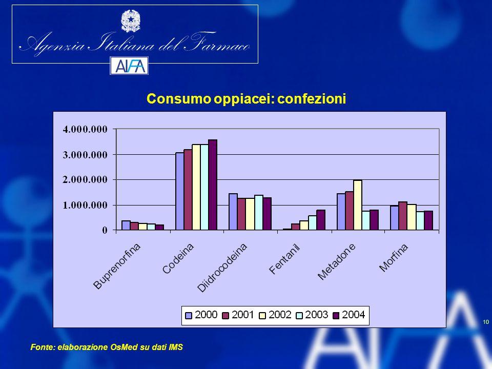 Consumo oppiacei: confezioni