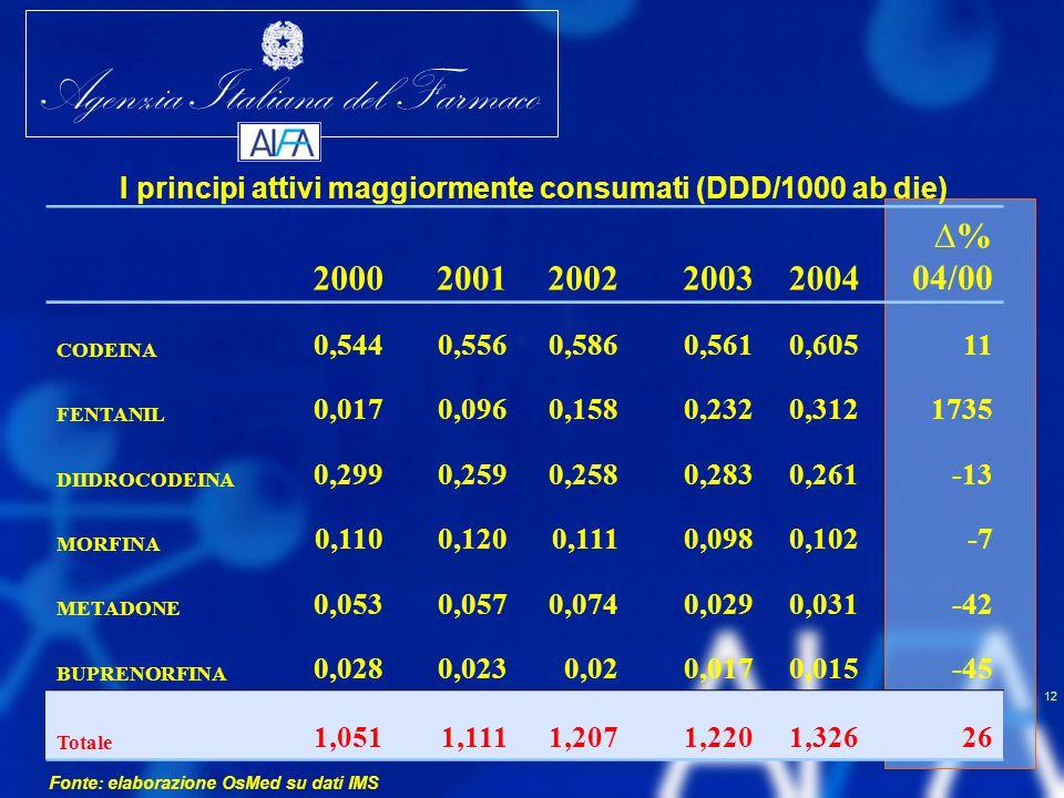 I principi attivi maggiormente consumati (DDD/1000 ab die)
