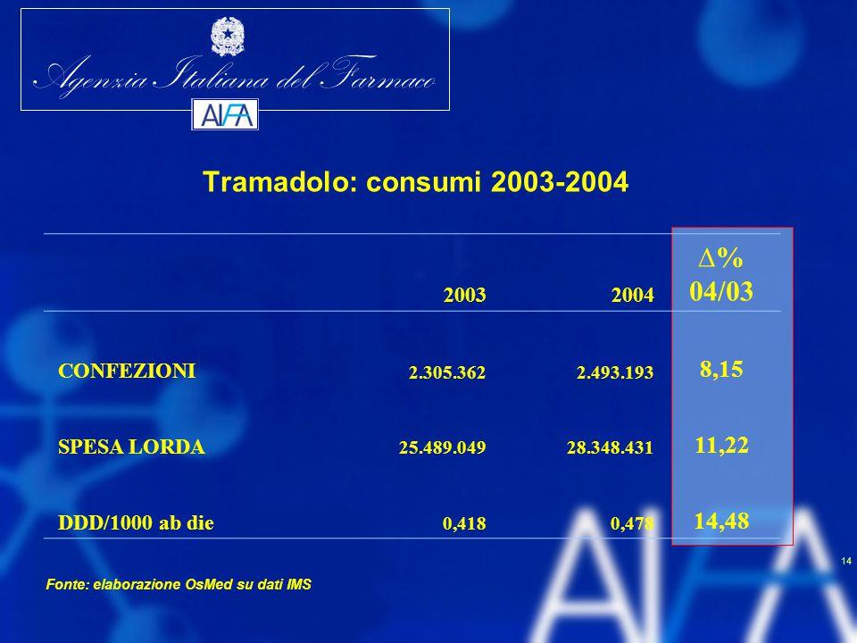 ∆% 04/03 Tramadolo: consumi 2003-2004 8,15 11,22 14,48 2003 2004