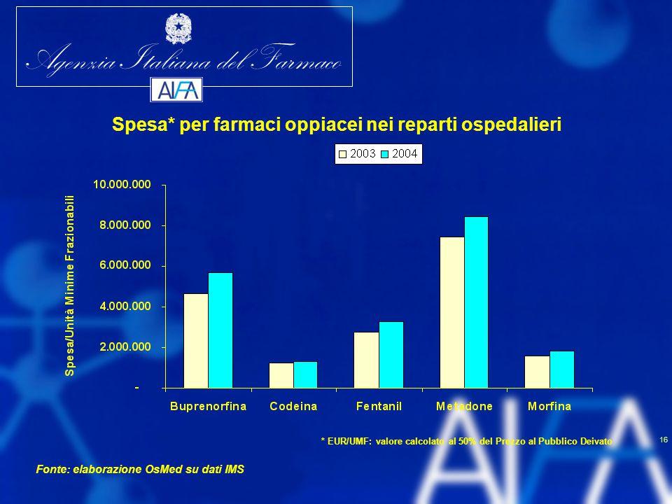 Spesa* per farmaci oppiacei nei reparti ospedalieri