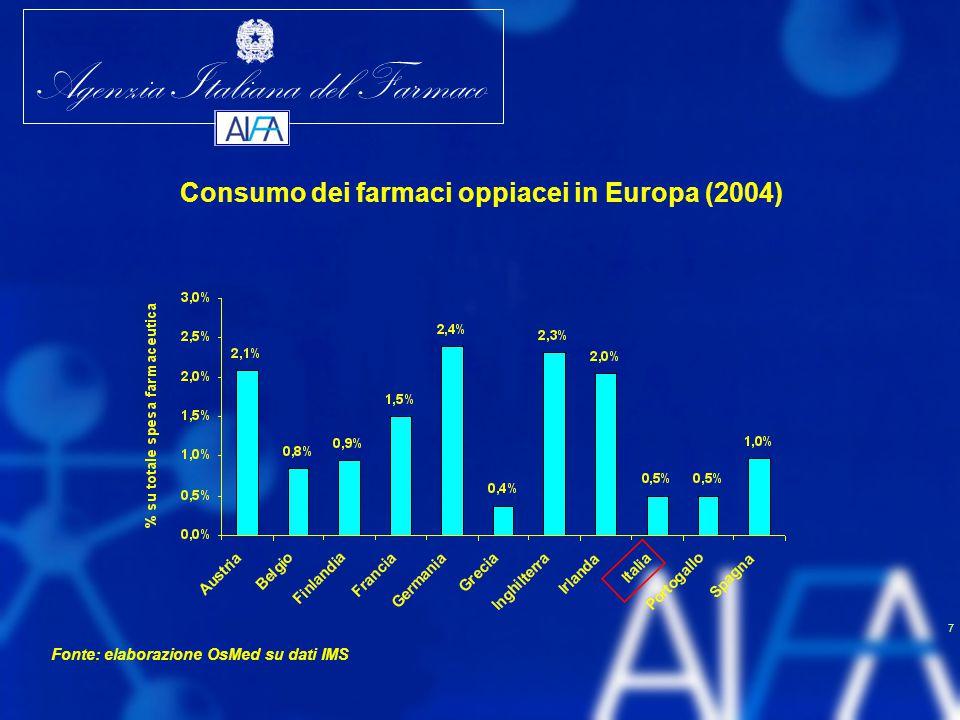Consumo dei farmaci oppiacei in Europa (2004)