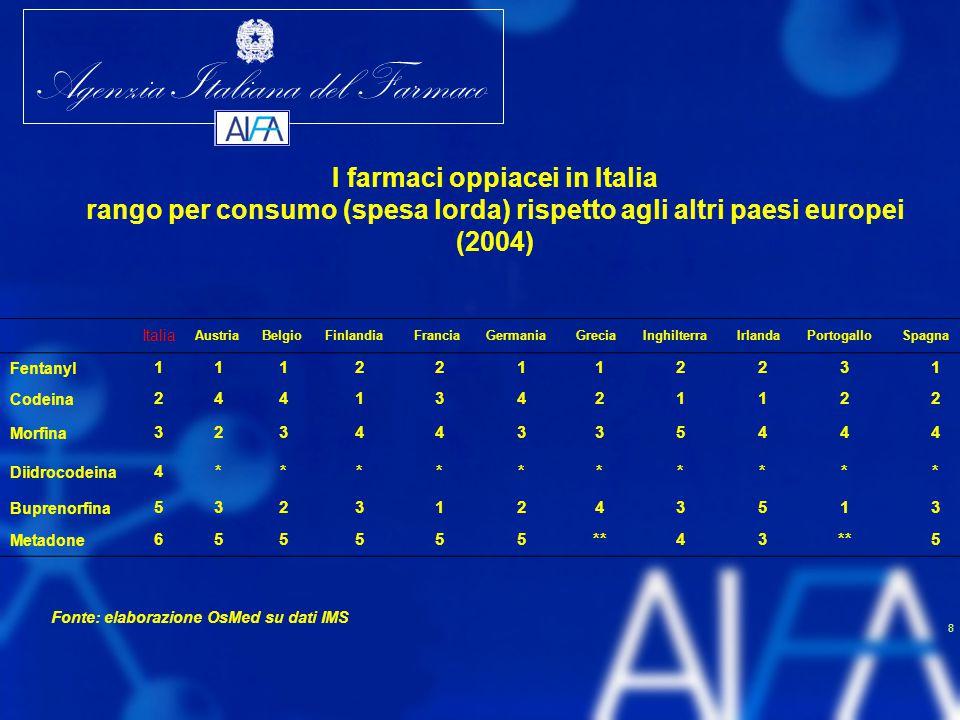 I farmaci oppiacei in Italia